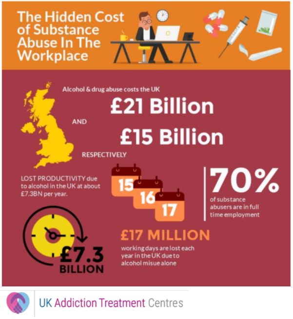 Drug abuse in the workplace statistics